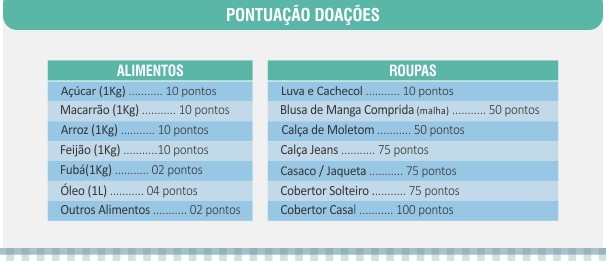 Tabela de pontuação das arrecadações - Inverno Solidário (Foto: divulgação)