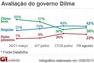 Infográfico Datafolha - Avaliação Dilma Agosto/2013 (Foto: Editoria de Arte do G1)