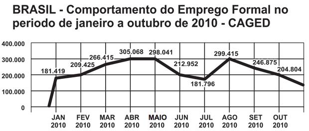 Disponível em: www.mte.gov.br. Acesso em: 28 fev. 2012 (adaptado). (Foto: Reprodução/Enem)