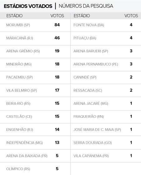 Info Votação estádios (Foto: Editoria de arte / Globoesporte.com)