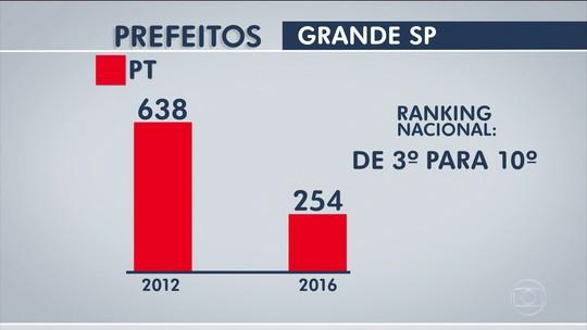 Eleições: derrota do PT e 10,8 milhões de nulos, brancos ou abstenções