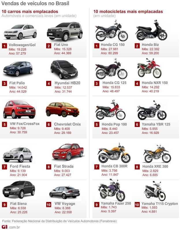 carros mais vendidos MARÇO (vale este) (Foto: Arte G1)
