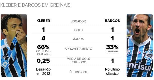 Info_GRExNAL_Kleber-Barcos (Foto: Infoesporte)