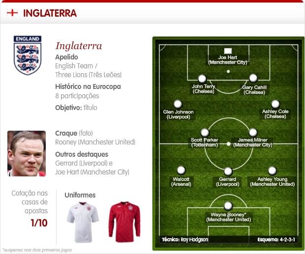Info Sel Inglaterra - 2 (Foto: Infoesporte)