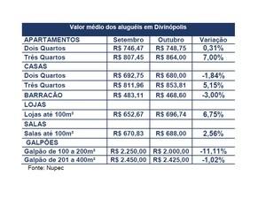 Preços de aluguéis em Divinópolis (Foto: Nupec/Reprodução)