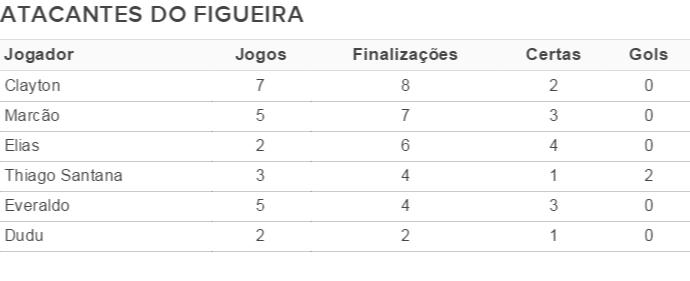 Atacantes Figueira (Foto: Fonte: GloboEsporte.com)