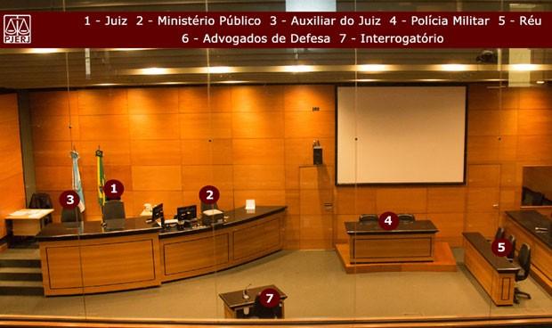 Imagem mostra qual o posicionamento de cada parte durante júri popular no 1º Tribunal do Júri do Rio (Foto: TJRJ / Divulgação)
