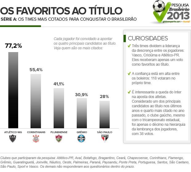 Favoritos_SERIE-A-2 (Foto: Infoesporte)