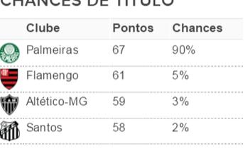 Com seis pontos de frente, Palmeiras pula para 90% de chances de título