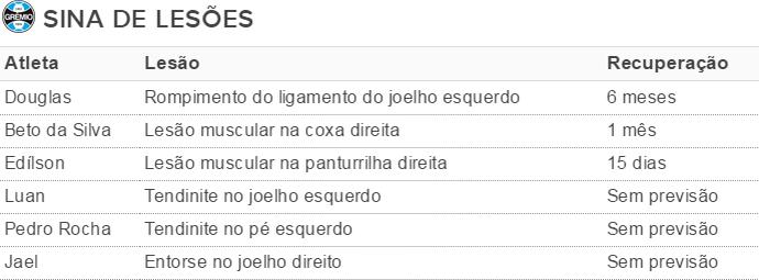 Tabela Grêmio lesões (Foto: Reprodução)