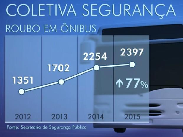 Dados sobre o roubos em ônibus no Distrito Federal (Foto: Tv Globo/Divulgação)