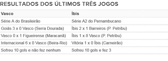 Tabela íbis x vasco (Foto: GloboEsporte.com)
