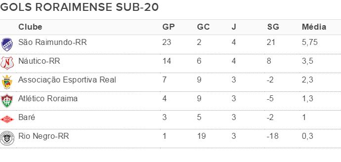Gols marcados Roraimense de Futebol Sub-20 2016 até a 5ª rodada (Foto: arte)