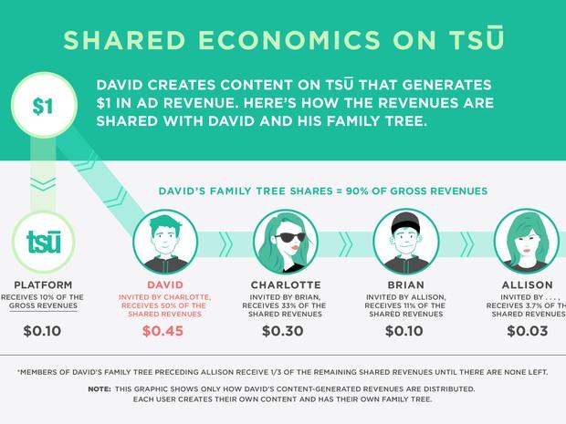 Rede social Tsu paga usuários pelo conteúdo criado (Foto: Divulgação/Tsu)