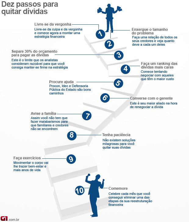 Dez passos para quitar suas dívidas (Foto: Fonte: Mara Luquet, colunista de finanças pessoais do Jornal da Globo e autora do livro Tristezas Não Pagam Dívidas.)