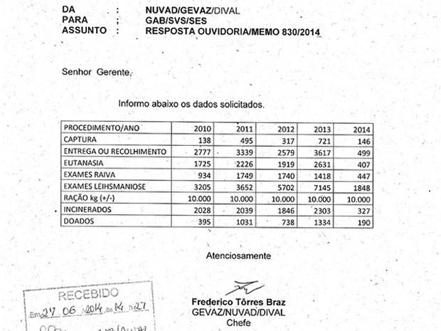 Tabela da Diretoria de Vigilância Ambiental sobre animais capturados e sacrificados no CCZ (Foto: G1)