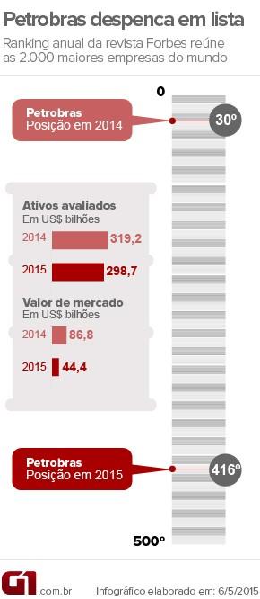 Arte Petrobras lista Forbes (Foto: Editoria de Arte/G1)