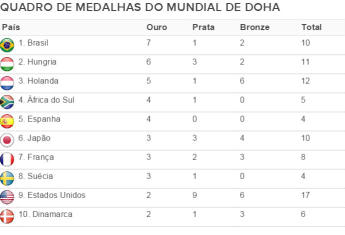 quadro de medalhas do Mundial de piscina curta de Doha (Foto: Reprodução)