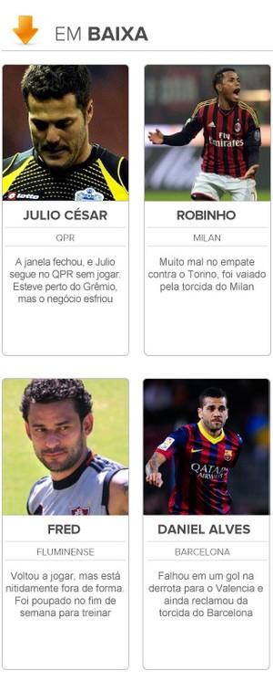 radar da copa em seleção brasileira em baixa (Foto: Editoria de Arte)