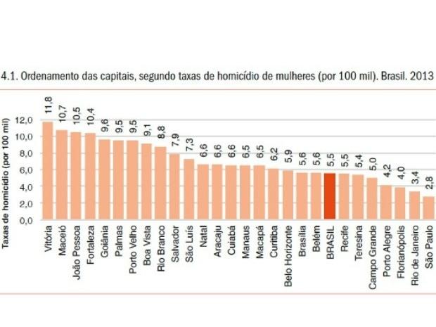 Gráfico mostra que Cuiabá ocupa a 14ª posição entre capitais com mais casos de homicídios de mulheres. (Foto: Divulgação/OMS)