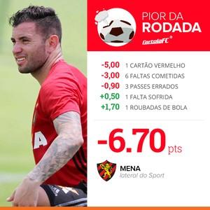 card pior da rodada 3 mena sport (Foto: Infografia GloboEsporte.com)