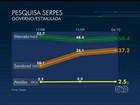 Marcelo Miranda lidera com 50,4%, Sandoval tem 37,2%, aponta Serpes