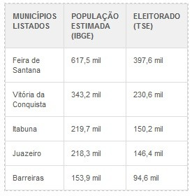 Tabela municípios Bahia (Foto: Arte/G1)