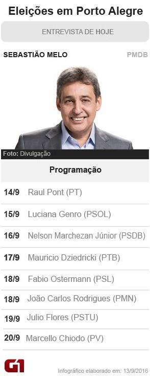 Sebastião Melo é candidato pelo PMDB (Foto: Arte/G1)