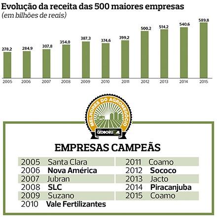 Empresas campeãs (2005-2015) (Foto: Sueli Issaka/Ed. Globo)