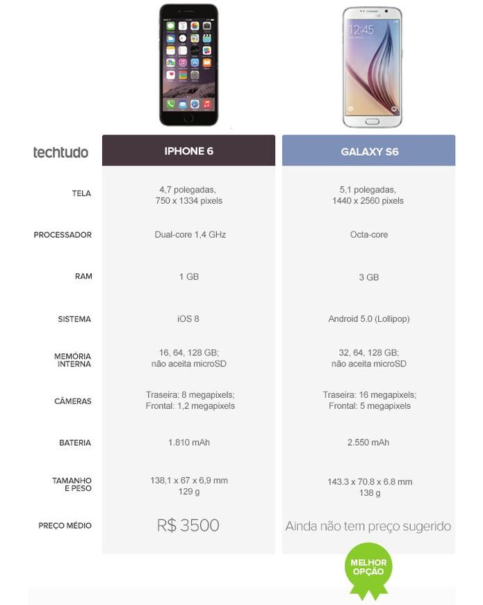 Tabela Comparativa do iPhone 6S e Galaxy 6S (Foto: Arte/TechTudo)