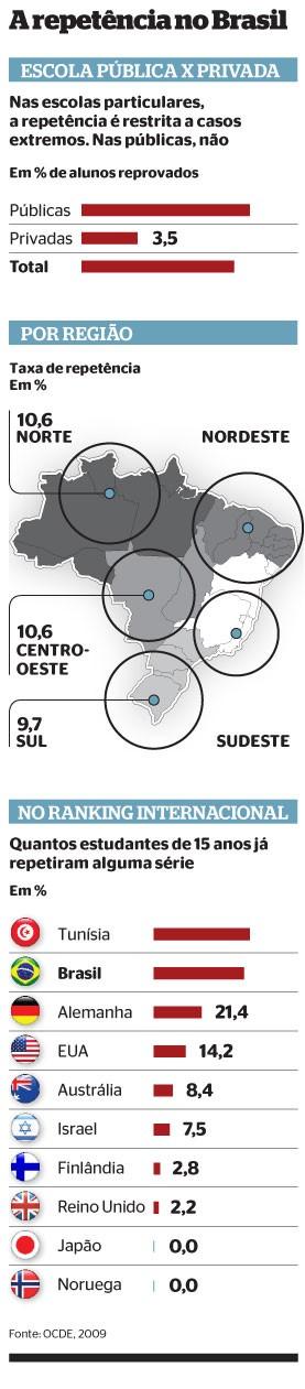 A repetência no Brasil (Foto: Fonte: OCDE, 2009)