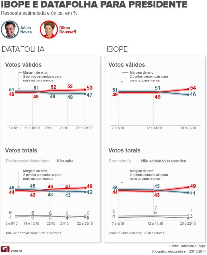 Ibope + Datafolha - 23.10
