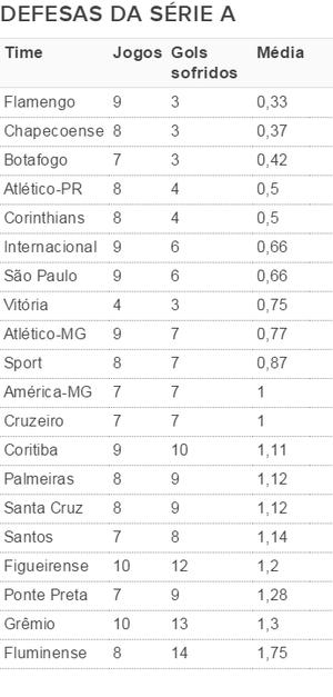 Tabela defesas Série A (Foto: GloboEsporte.com)