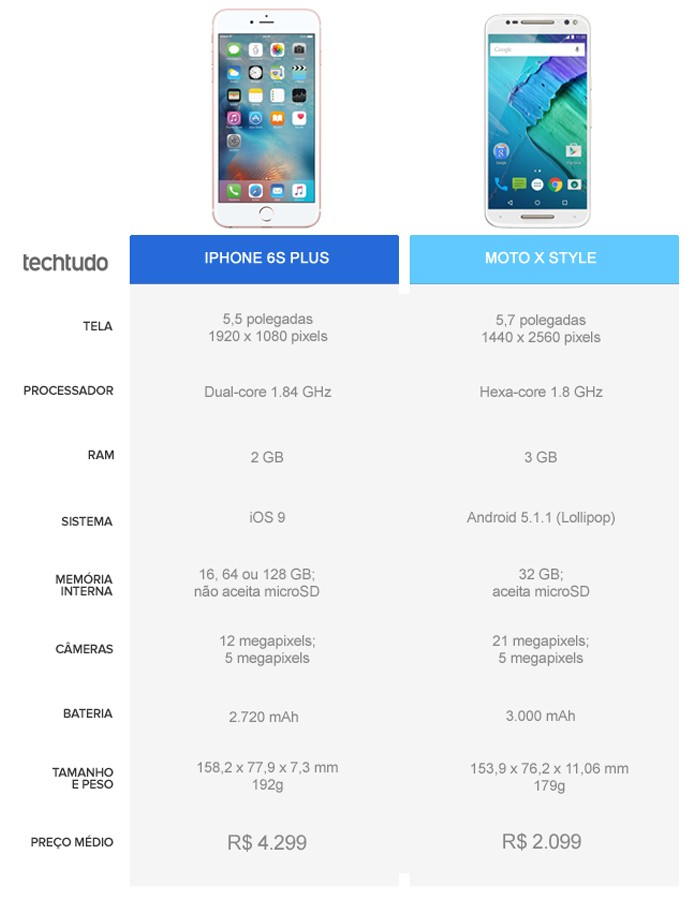Tabela comparativa entre o iPhone 6S Plus e o Moto X Style (Foto: Arte/TechTudo)