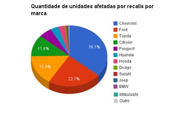 Porcentagem de marcas que mais convocaram carros em recalls em 2014 (Foto: Autoesporte)