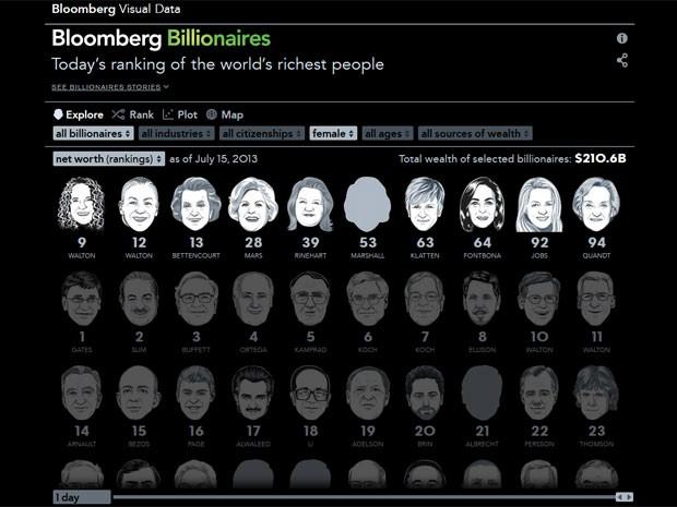 A soma das fortunas das 10 bilionárias da lista da Bloomberg chega a US$ 210,6 bilhões (Foto: Reprodução)