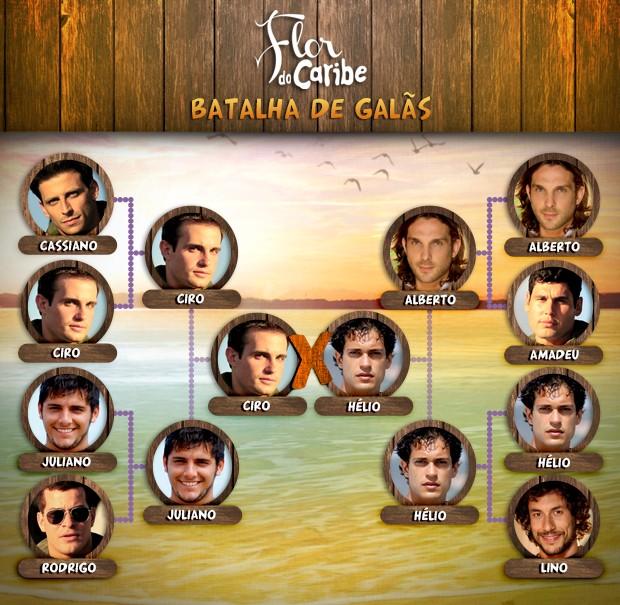 Batalha de Galãs (Foto: Flor do Caribe/TV Globo)