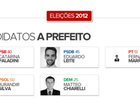 Conheça e avalie as propostas dos candidatos de Pelotas