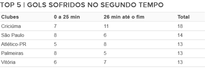 gols sofridos segundo tempo Brasileirão (Foto: Arte/GloboEsporte.com)