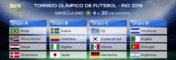 Grupos no sorteio do futebol masculino (Foto: Reprodução / Twitter)