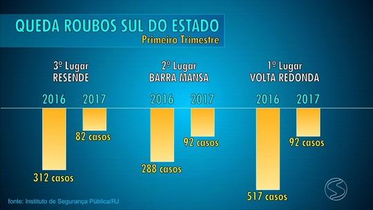 Instituto de Segurança Pública registra queda no número de roubos no Sul do RJ