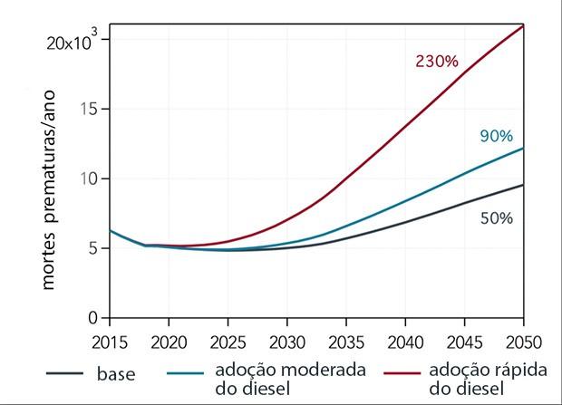 Gráfico mostra aumento de mortes prematuras por adoção do diesel (Foto: ICCT)