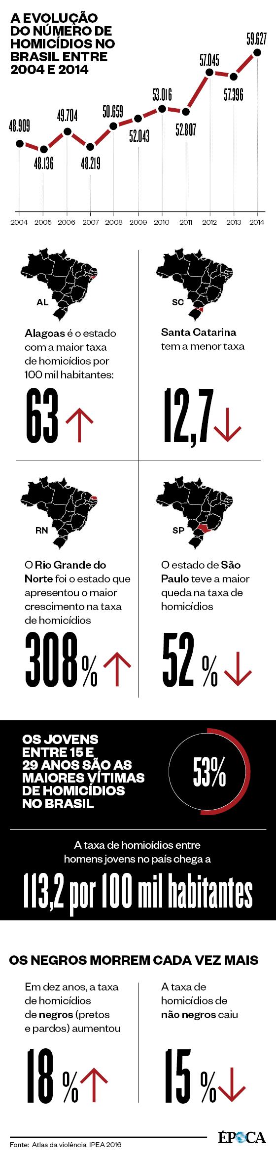 Infográfico sobre a evolução nos números de homicídios no Brasil  (Foto: Época )