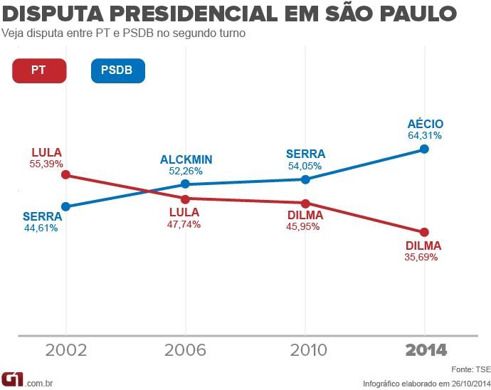 PT x PSDB em SP
