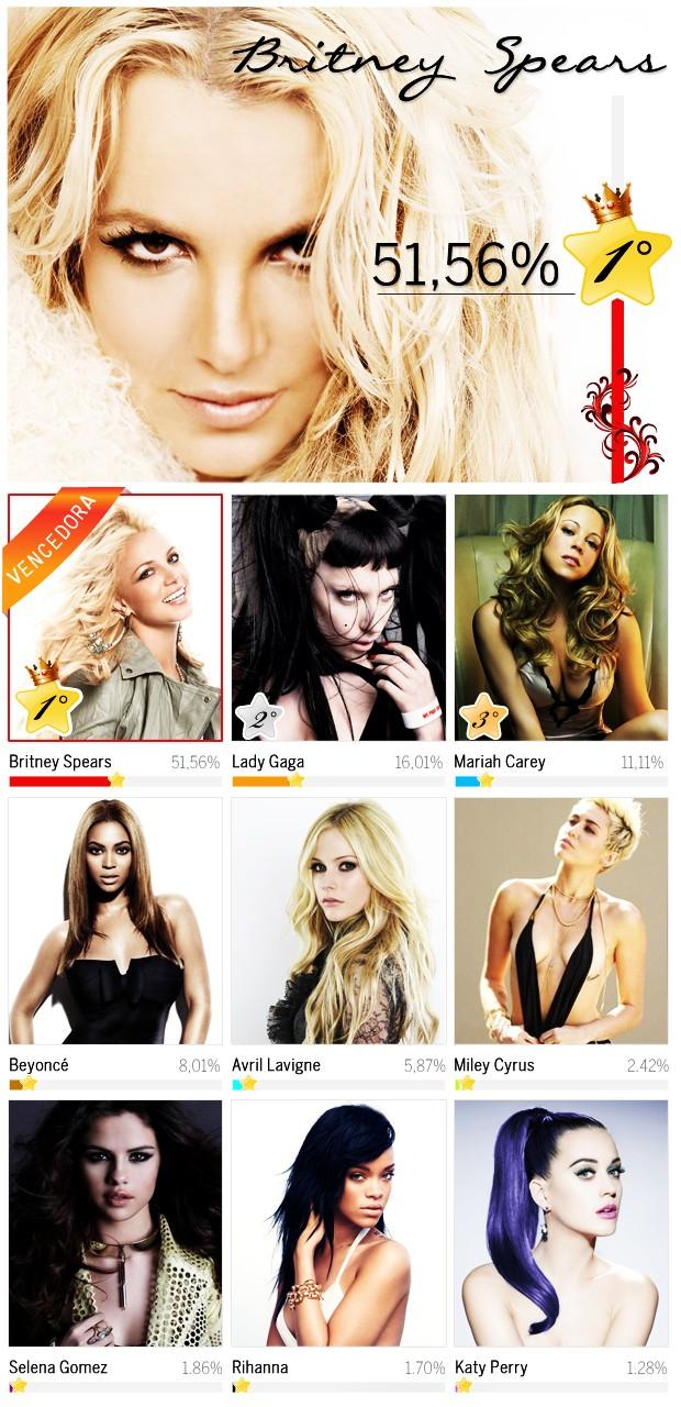Britney Spears tem o álbum mais esperado do ano