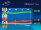 Paes tem 52%, e Freixo, 17%, aponta pesquisa do Ibope no Rio