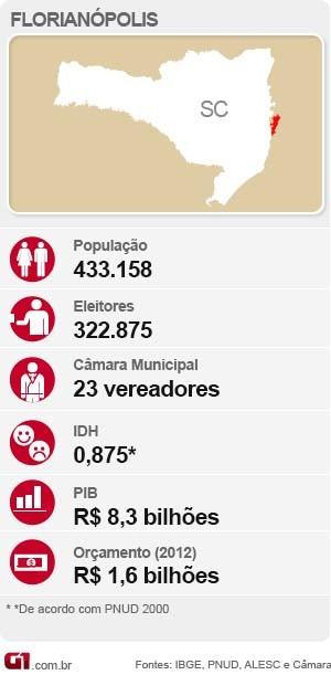 Conheça um pouco do perfil de Florianópolis (Foto: Editoria de arte)