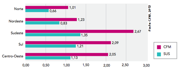 Gráfico de médicos  (Foto: Uerj/2014)
