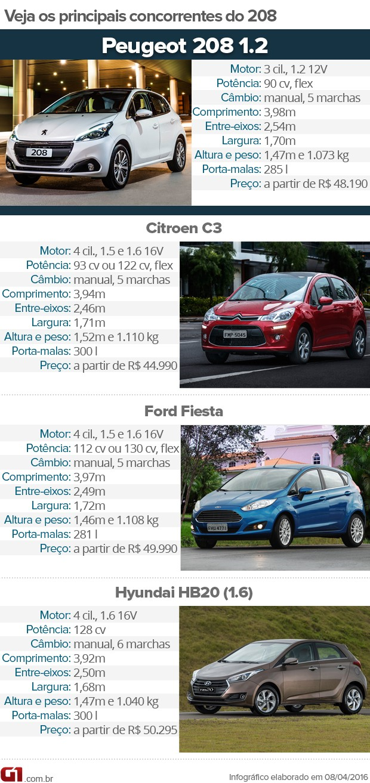 Tabela de concorrentes do Peugeot 208 (Foto: André Paixão/G1)