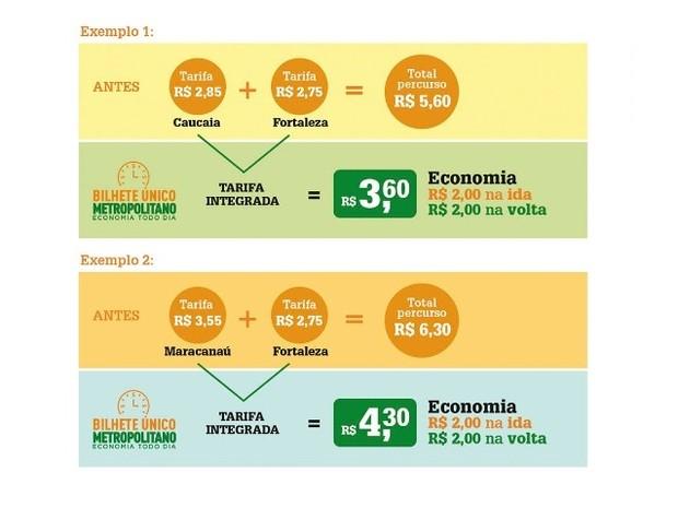 Para cada viagem integrada, a economia para o usuário é de R$ 2, para passagem inteira, e de R$ 1 para meia passagem (Foto: Reprodução/Governo do Estado do Ceará)